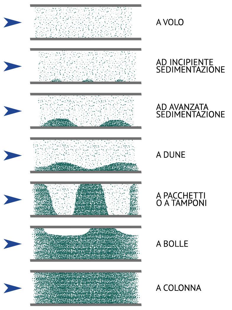 Diagramma dei possibili moti del materiale dentro un impianto di trasporto pneumatico in pressione e depressione.